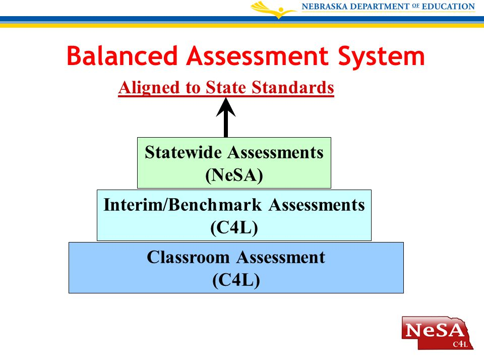 Classroom Assessment (C4L) Interim/Benchmark Assessments (C4L) Statewide Assessments (NeSA) Aligned to State Standards Balanced Assessment System