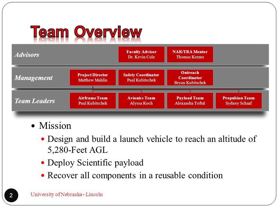 Advisors Mission Design and build a launch vehicle to reach an altitude of 5,280-Feet AGL Deploy Scientific payload Recover all components in a reusable condition Management Team Leaders Faculty Advisor Dr.