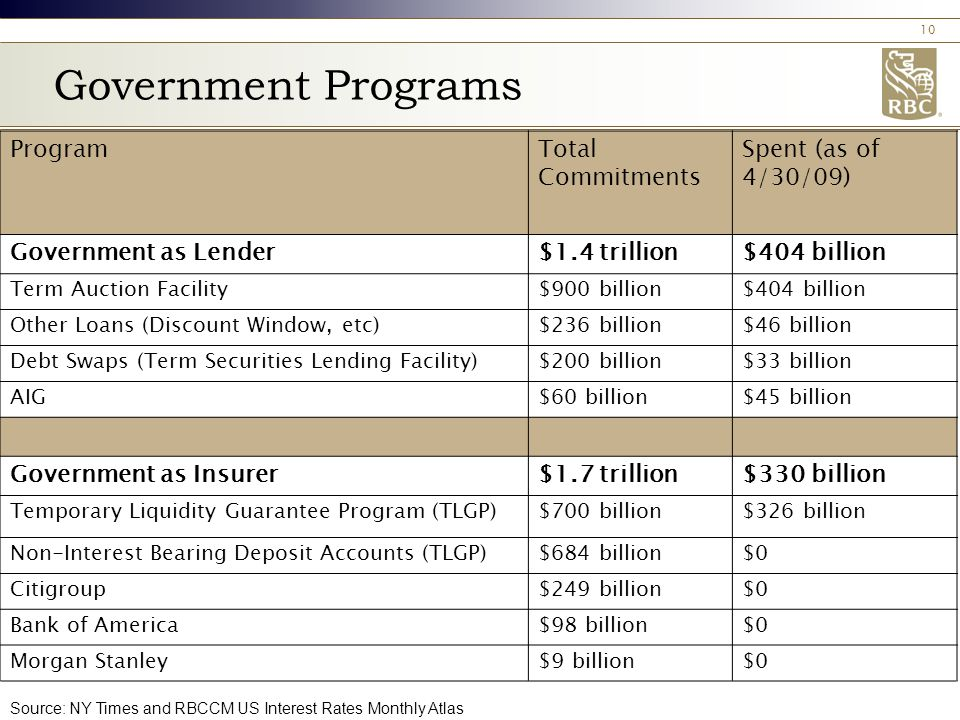10 Government Programs ProgramTotal Commitments Spent (as of 4/30/09) Government as Lender$1.4 trillion$404 billion Term Auction Facility$900 billion$404 billion Other Loans (Discount Window, etc)$236 billion$46 billion Debt Swaps (Term Securities Lending Facility)$200 billion$33 billion AIG$60 billion$45 billion Government as Insurer$1.7 trillion$330 billion Temporary Liquidity Guarantee Program (TLGP)$700 billion$326 billion Non-Interest Bearing Deposit Accounts (TLGP)$684 billion$0 Citigroup$249 billion$0 Bank of America$98 billion$0 Morgan Stanley$9 billion$0 Source: NY Times and RBCCM US Interest Rates Monthly Atlas