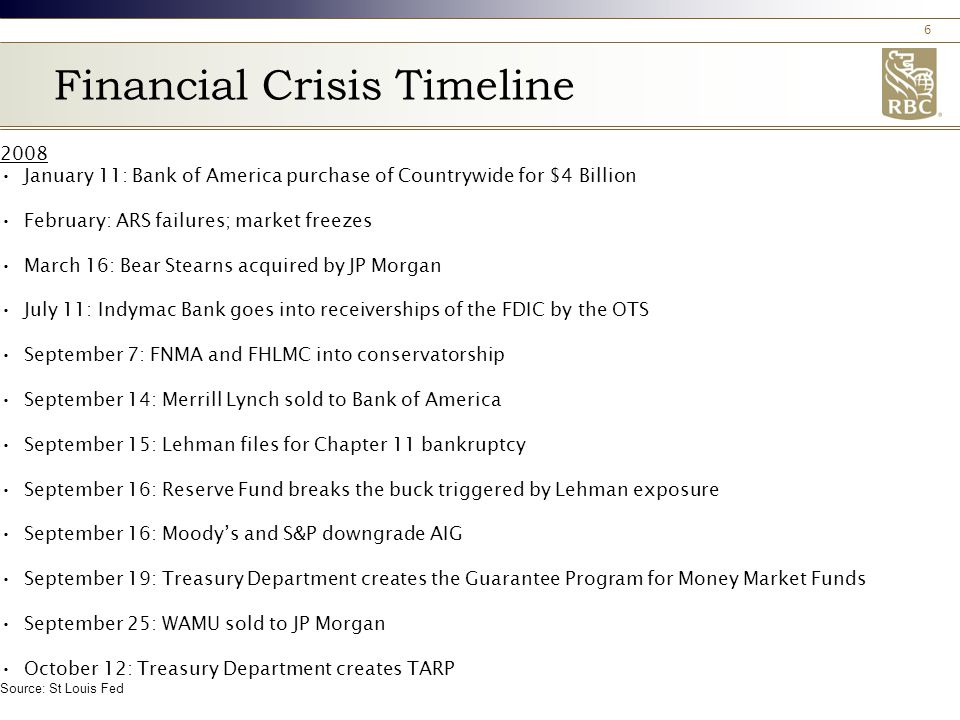 6 Financial Crisis Timeline 2008 January 11: Bank of America purchase of Countrywide for $4 Billion February: ARS failures; market freezes March 16: Bear Stearns acquired by JP Morgan July 11: Indymac Bank goes into receiverships of the FDIC by the OTS September 7: FNMA and FHLMC into conservatorship September 14: Merrill Lynch sold to Bank of America September 15: Lehman files for Chapter 11 bankruptcy September 16: Reserve Fund breaks the buck triggered by Lehman exposure September 16: Moody's and S&P downgrade AIG September 19: Treasury Department creates the Guarantee Program for Money Market Funds September 25: WAMU sold to JP Morgan October 12: Treasury Department creates TARP Source: St Louis Fed