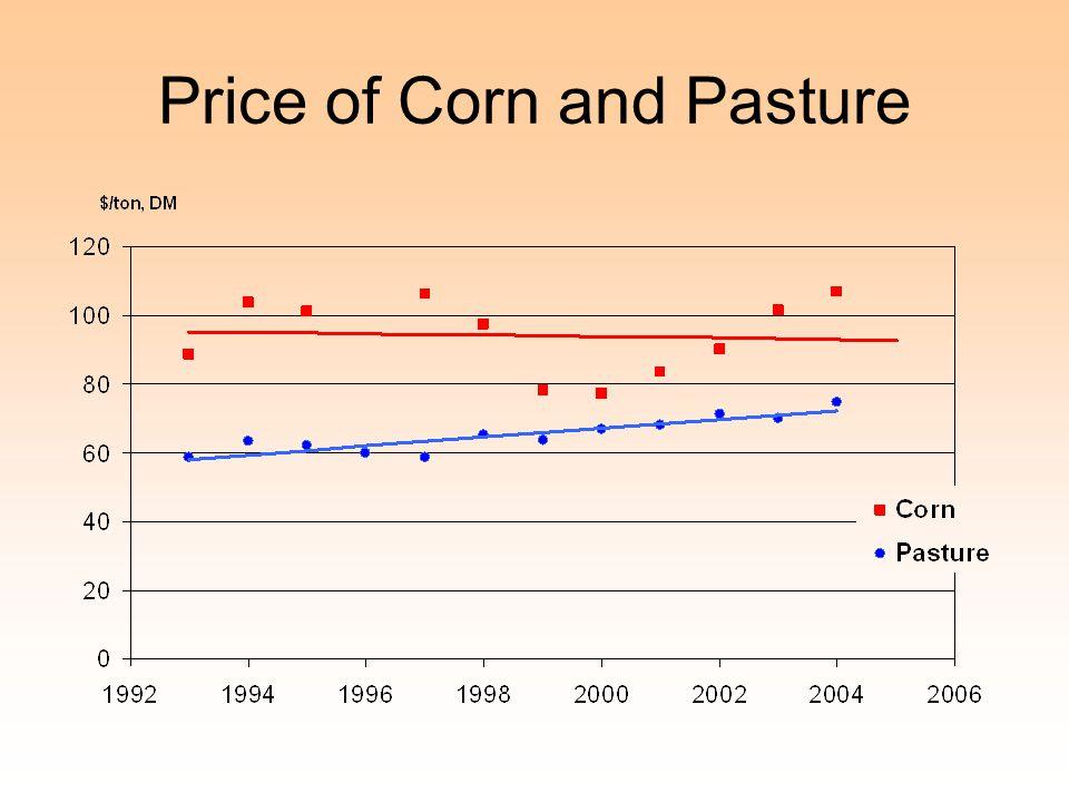 Price of Corn and Pasture