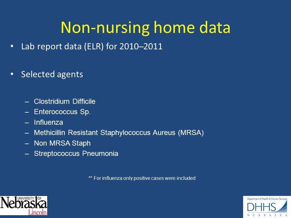 Non-nursing home data Lab report data (ELR) for 2010 ̶ 2011 Selected agents –Clostridium Difficile –Enterococcus Sp.