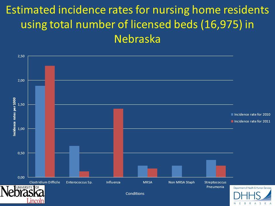 Estimated incidence rates for nursing home residents using total number of licensed beds (16,975) in Nebraska