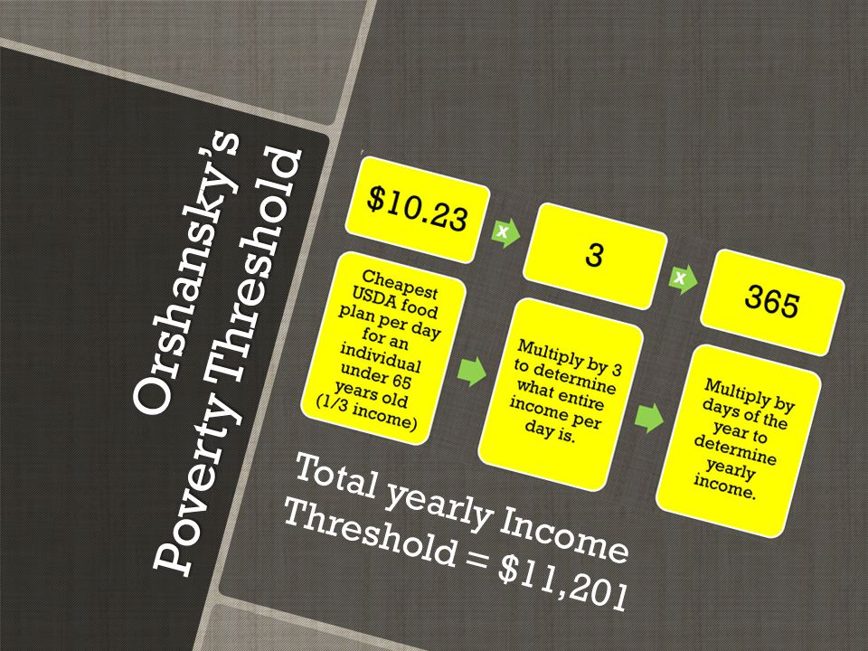 Orshansky's Poverty Threshold Total yearly Income Threshold = $11,201