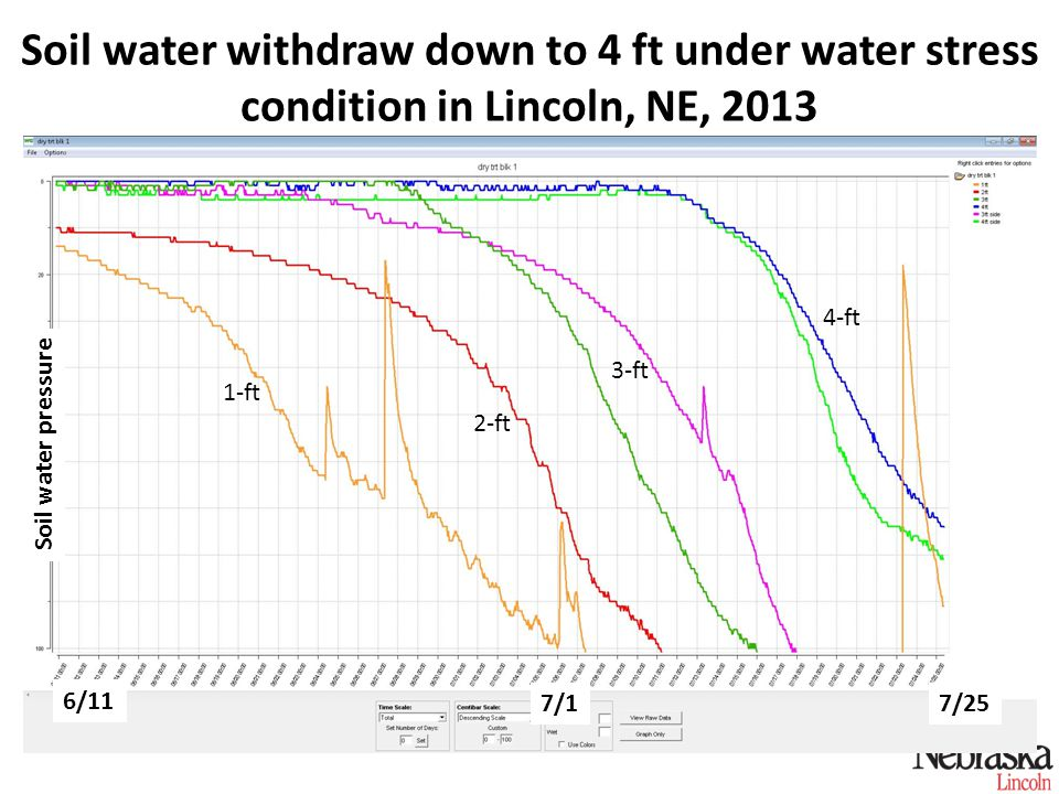 Soil water withdraw down to 4 ft under water stress condition in Lincoln, NE, 2013 1-ft 2-ft 3-ft 4-ft 6/11 7/17/25 Soil water pressure