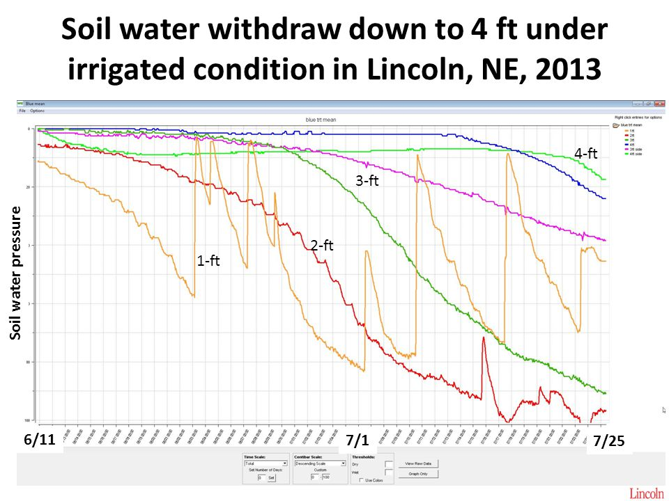 Soil water withdraw down to 4 ft under irrigated condition in Lincoln, NE, 2013 6/11 7/1 7/25 Soil water pressure 1-ft 2-ft 3-ft 4-ft