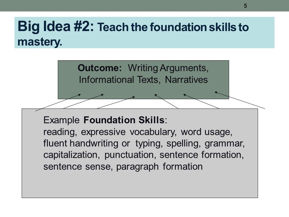 Big Idea #2: Teach the foundation skills to mastery. Outcome: Writing Arguments, Informational Texts, Narratives 5 Example Foundation Skills: reading,
