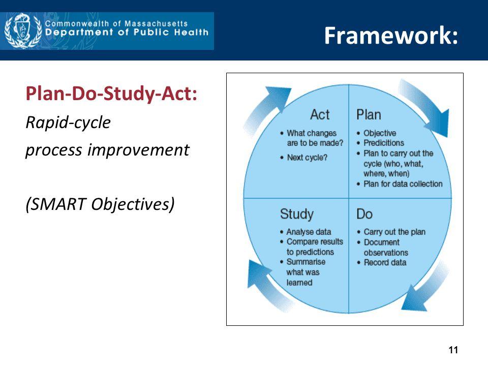 11 Framework: Plan-Do-Study-Act: Rapid-cycle process improvement (SMART Objectives)