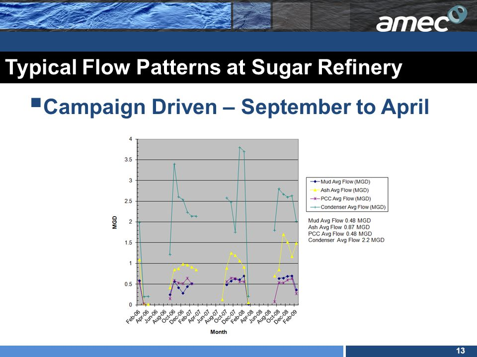 13 Typical Flow Patterns at Sugar Refinery  Campaign Driven – September to April