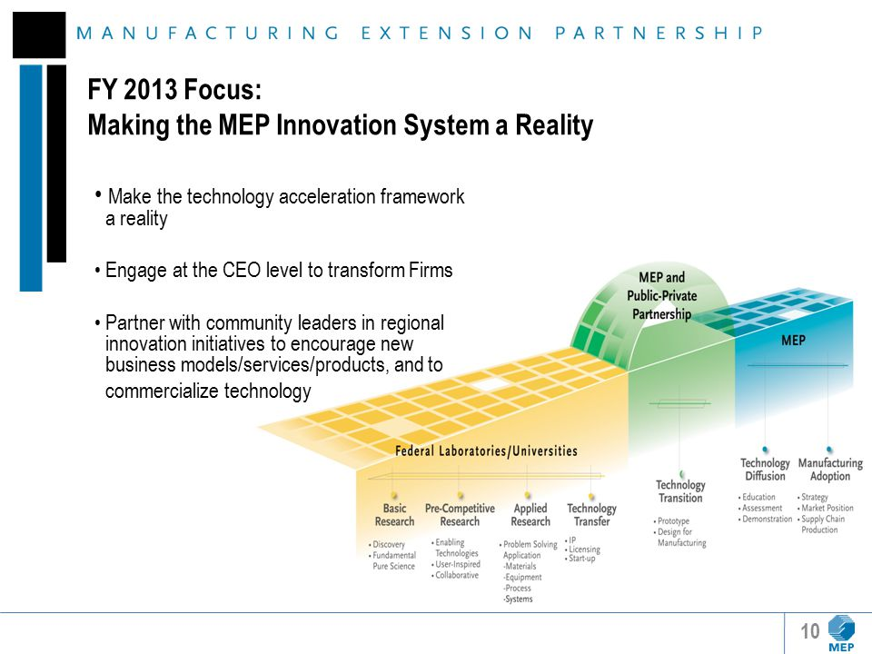 FY 2013 Focus: Making the MEP Innovation System a Reality Make the technology acceleration framework a reality Engage at the CEO level to transform Firms Partner with community leaders in regional innovation initiatives to encourage new business models/services/products, and to commercialize technology 10