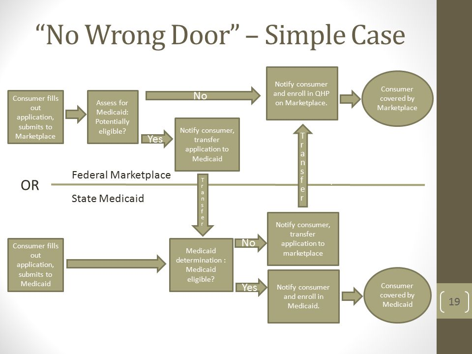 No Wrong Door – Simple Case 19 Federal Marketplace State Medicaid Consumer fills out application, submits to Marketplace Consumer fills out application, submits to Medicaid OR Medicaid determination : Medicaid eligible.