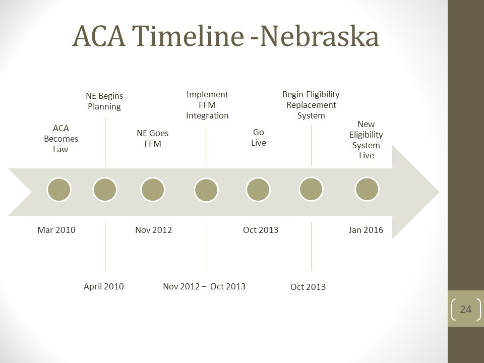 ACA Timeline -Nebraska 24 ACA Becomes Law NE Begins Planning NE Goes FFM Implement FFM Integration Go Live Begin Eligibility Replacement System New Eligibility System Live Mar 2010 April 2010 Nov 2012 Oct 2013Jan 2016 Nov 2012 – Oct 2013 Oct 2013