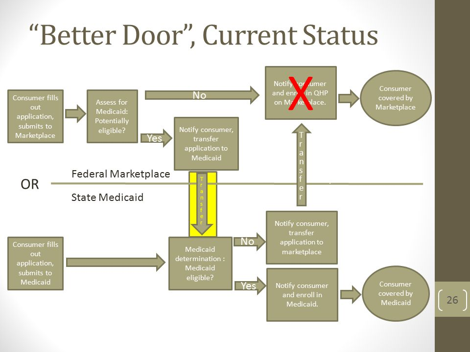 Better Door , Current Status 26 Federal Marketplace State Medicaid Consumer fills out application, submits to Marketplace Consumer fills out application, submits to Medicaid OR Medicaid determination : Medicaid eligible.