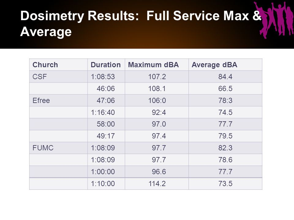 Dosimetry Results: Full Service Max & Average ChurchDurationMaximum dBAAverage dBA CSF1:08:53107.284.4 46:06108.166.5 Efree 47:06106:078:3 1:16:40 92:474.5 58:00 97.077.7 49:17 97.479.5 FUMC1:08:09 97.782.3 1:08:09 97.778.6 1:00:00 96.677.7 1:10:00114.273.5