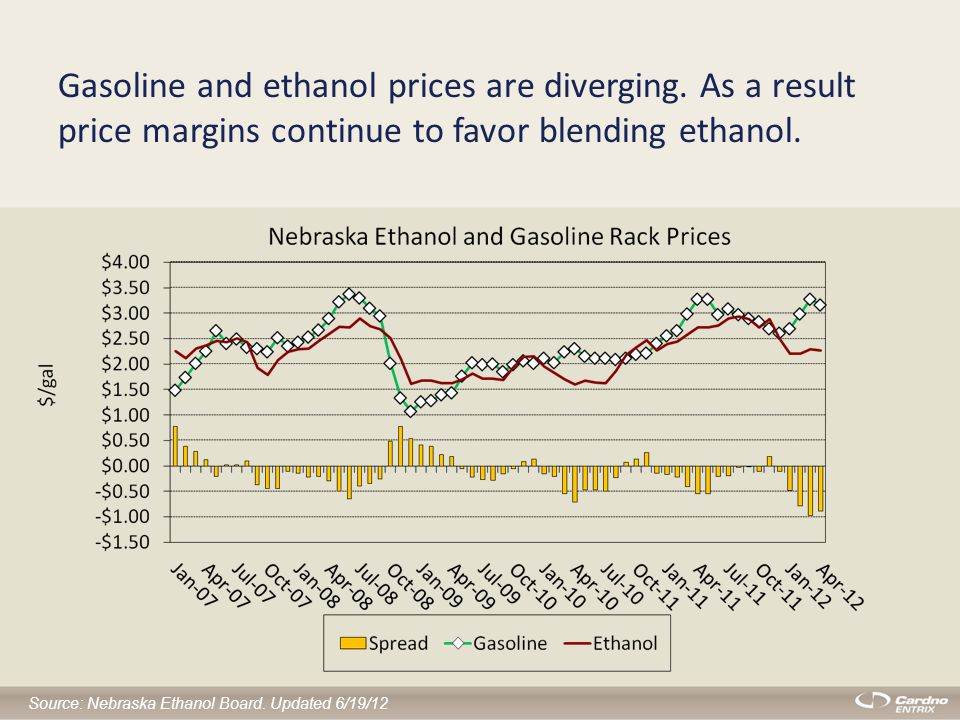 Gasoline and ethanol prices are diverging.