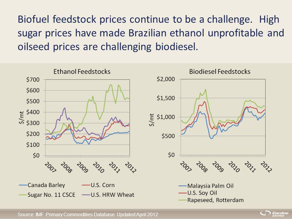 Biofuel feedstock prices continue to be a challenge.
