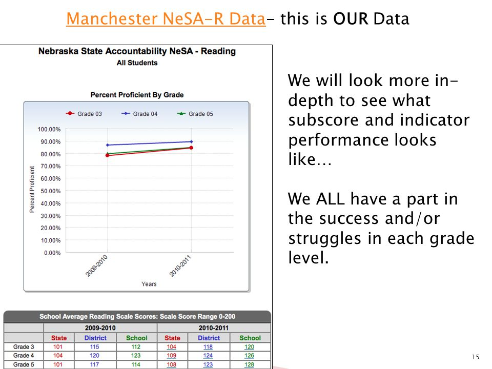 15 Manchester NeSA-R DataManchester NeSA-R Data- this is OUR Data We will look more in- depth to see what subscore and indicator performance looks lik