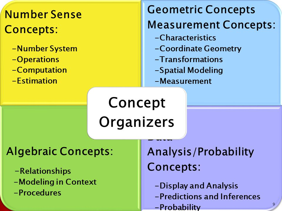 Number Sense Concepts: -Number System -Operations -Computation -Estimation Geometric Concepts Measurement Concepts: -Characteristics -Coordinate Geometry -Transformations -Spatial Modeling -Measurement Algebraic Concepts: - Relationships -Modeling in Context -Procedures Data Analysis/Probability Concepts: -Display and Analysis -Predictions and Inferences -Probability Concept Organizers 9