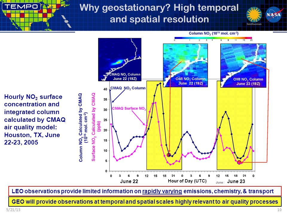 Why geostationary? High temporal and spatial resolution Hourly NO 2 surface concentration and integrated column calculated by CMAQ air quality model:
