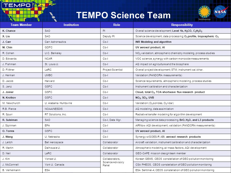 TEMPO Science Team 5/21/132 Team MemberInstitutionRoleResponsibility K. ChanceSAOPIOverall science development; Level 1b, H 2 CO, C 2 H 2 O 2 X. LiuSA