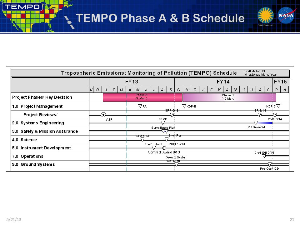 TEMPO Phase A & B Schedule 5/21/1321