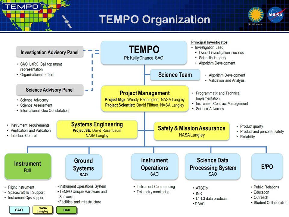 TEMPO Organization 5/21/1323