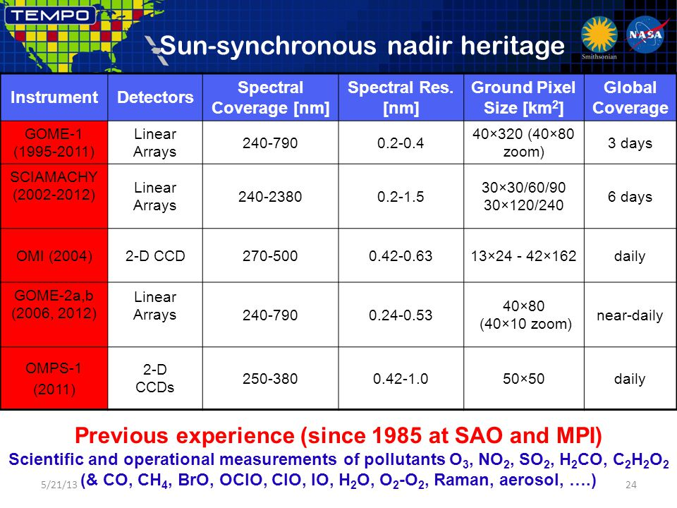 Sun-synchronous nadir heritage 5/21/1324 InstrumentDetectors Spectral Coverage [nm] Spectral Res. [nm] Ground Pixel Size [km 2 ] Global Coverage GOME-