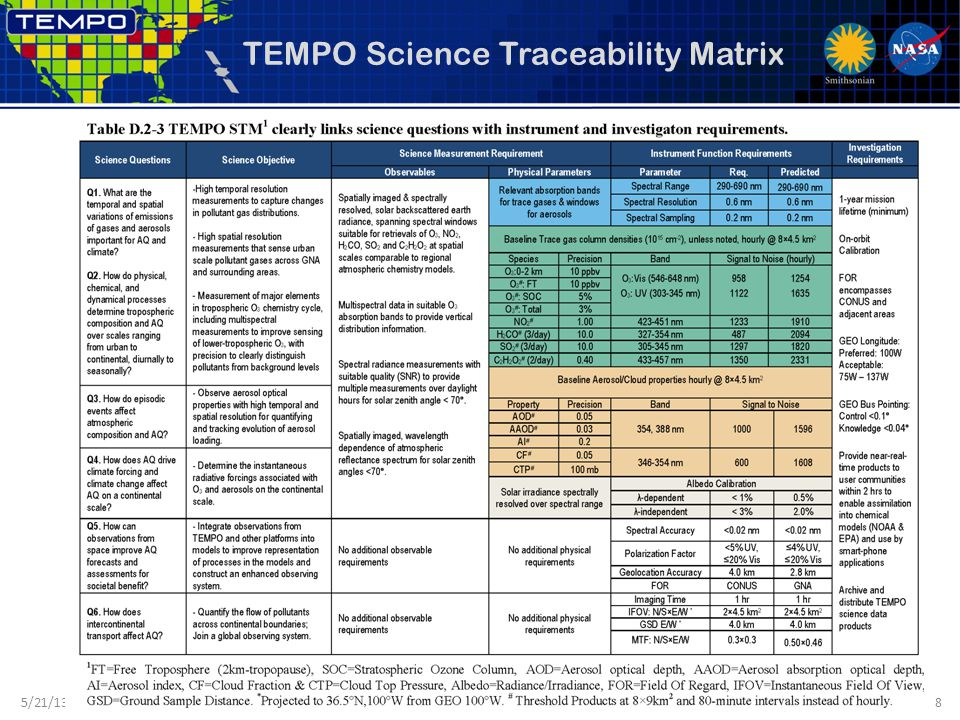 TEMPO Science Traceability Matrix 5/21/138