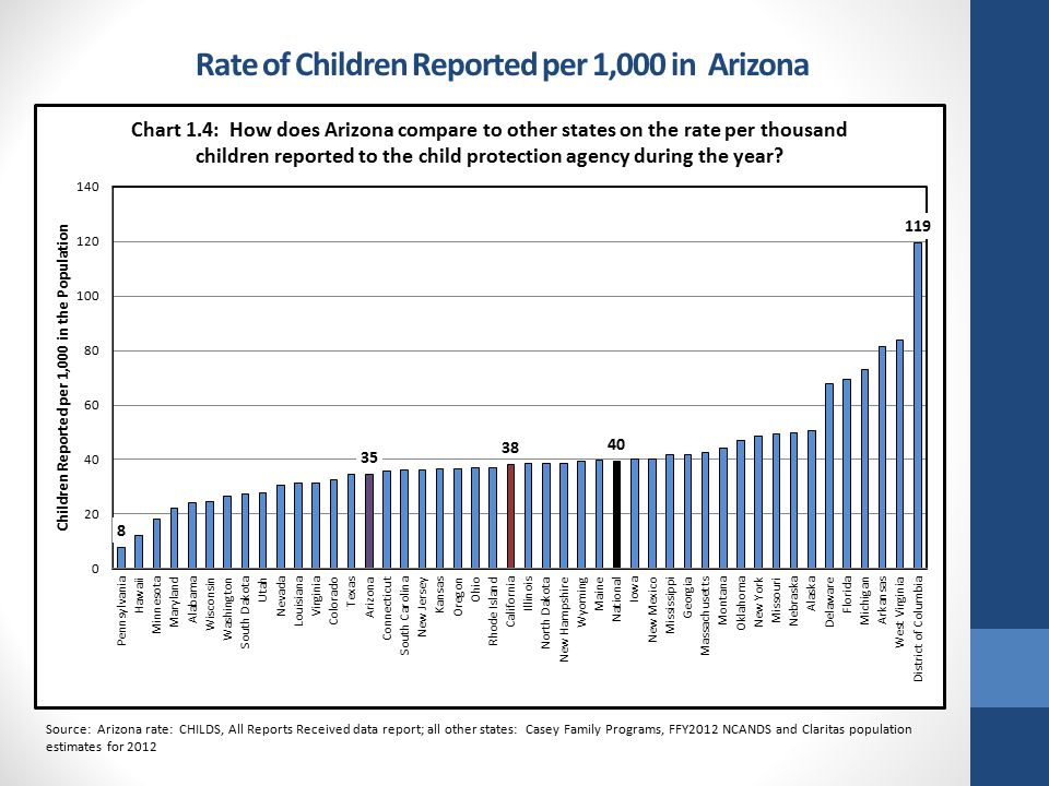 Rate of Children Reported per 1,000 in Arizona Source: Arizona rate: CHILDS, All Reports Received data report; all other states: Casey Family Programs, FFY2012 NCANDS and Claritas population estimates for 2012