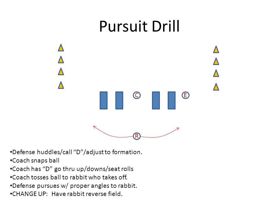 Pursuit Drill CE R Defense huddles/call D /adjust to formation.