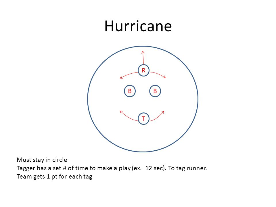 Hurricane BB T R Must stay in circle Tagger has a set # of time to make a play (ex.