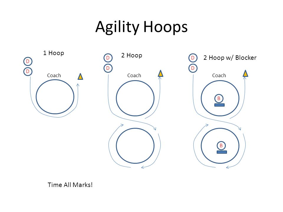 Agility Hoops 1 Hoop D D Coach 2 Hoop D D Coach 2 Hoop w/ Blocker D D Coach B B Time All Marks!