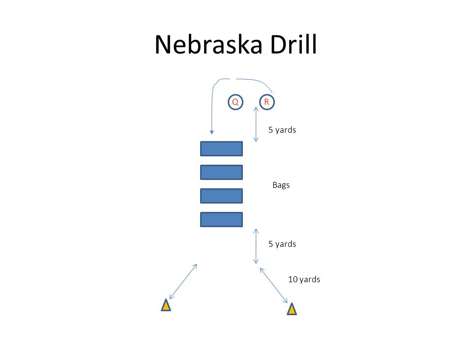 Nebraska Drill Q 5 yards 10 yards R Bags