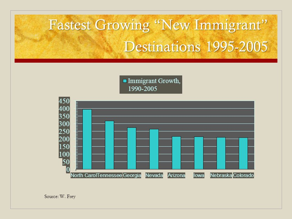 Fastest Growing New Immigrant Destinations 1995-2005