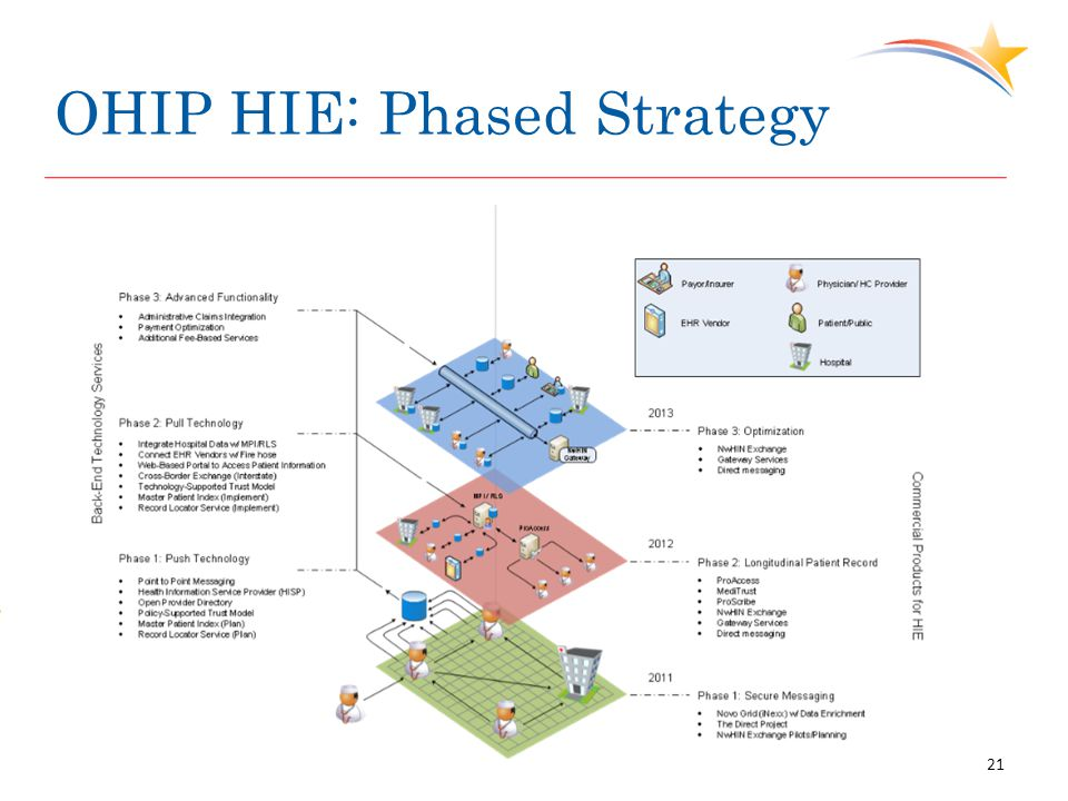 OHIP HIE: Phased Strategy 21