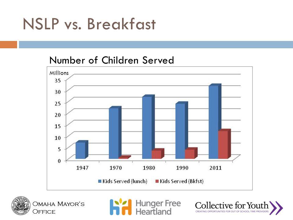 Omaha Mayor's Office Omaha Mayor's Office NSLP vs. Breakfast Number of Children Served Millions