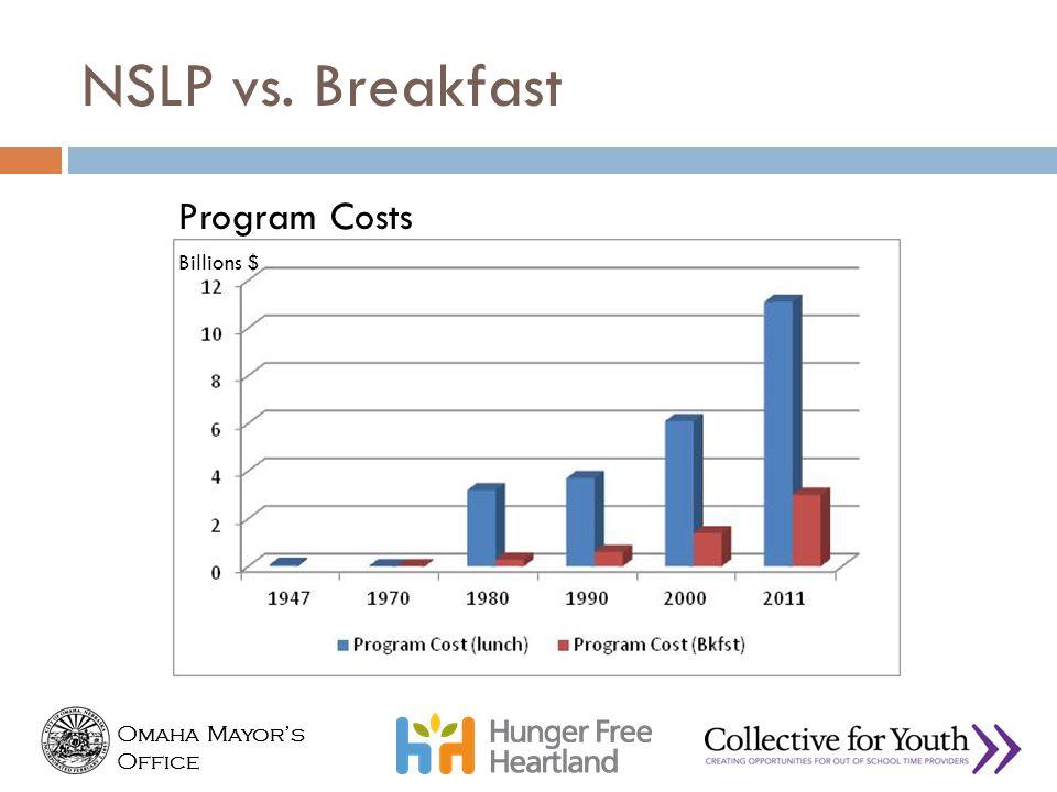 Omaha Mayor's Office Omaha Mayor's Office Billions $ Program Costs NSLP vs. Breakfast