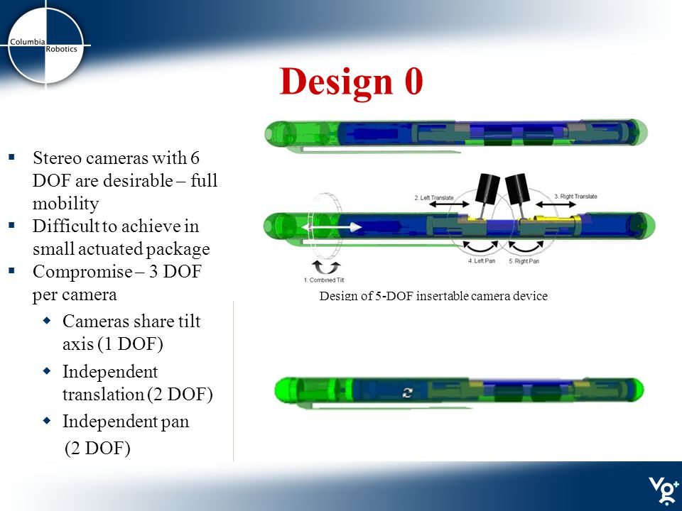 Design 0 Design of 5-DOF insertable camera device  Stereo cameras with 6 DOF are desirable – full mobility  Difficult to achieve in small actuated package  Compromise – 3 DOF per camera  Cameras share tilt axis (1 DOF)  Independent translation (2 DOF)  Independent pan (2 DOF)