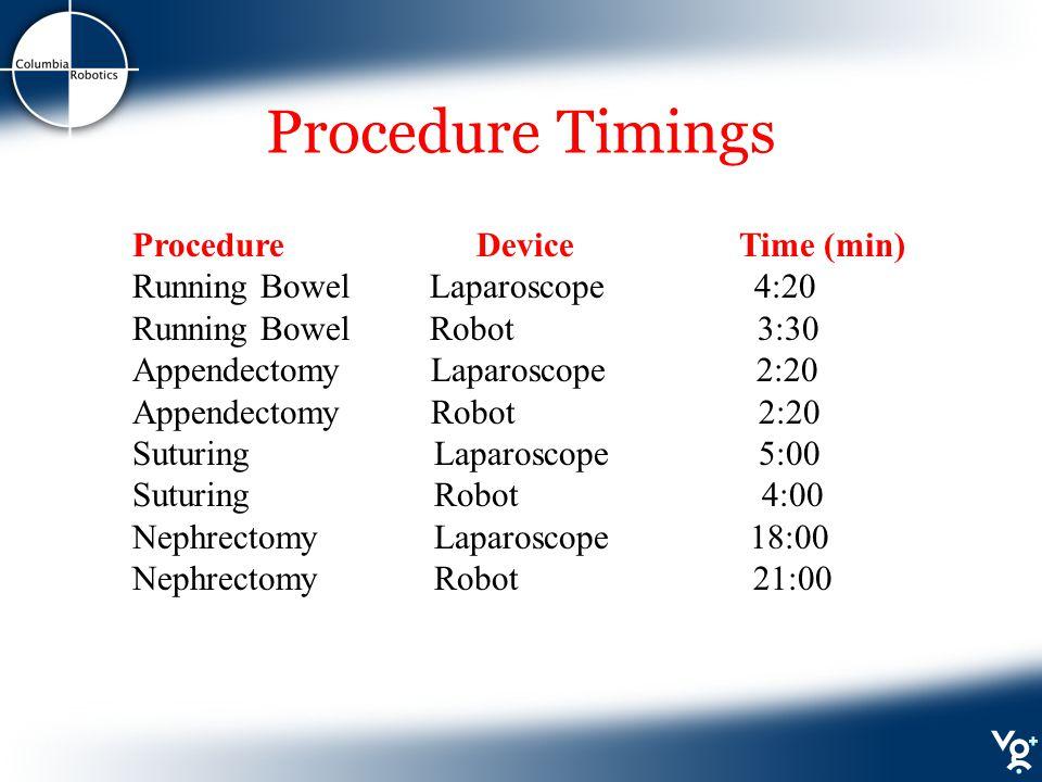 Procedure Timings Procedure Device Time (min) Running Bowel Laparoscope 4:20 Running Bowel Robot 3:30 Appendectomy Laparoscope 2:20 Appendectomy Robot 2:20 Suturing Laparoscope 5:00 Suturing Robot 4:00 Nephrectomy Laparoscope 18:00 Nephrectomy Robot 21:00