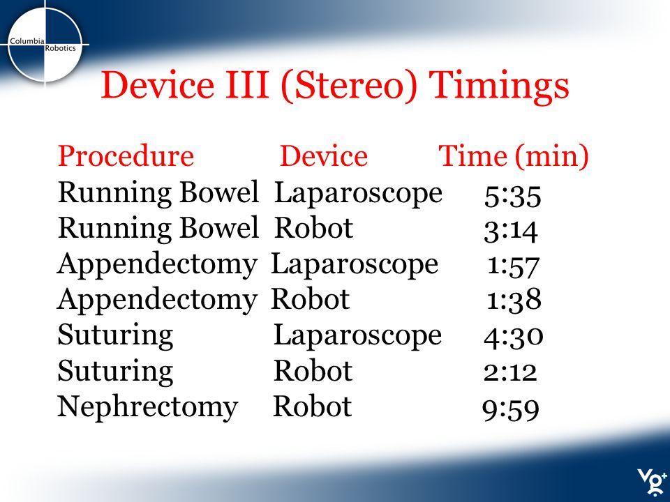 Device III (Stereo) Timings Procedure Device Time (min) Running Bowel Laparoscope 5:35 Running Bowel Robot 3:14 Appendectomy Laparoscope 1:57 Appendectomy Robot 1:38 Suturing Laparoscope 4:30 Suturing Robot 2:12 Nephrectomy Robot 9:59