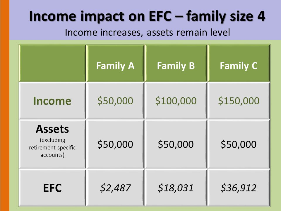 Income impact on EFC – family size 4 Income increases, assets remain level Family AFamily BFamily C Income $50,000$100,000$150,000 Assets (excluding retirement-specific accounts) $50,000 EFC $2,487$18,031$36,912