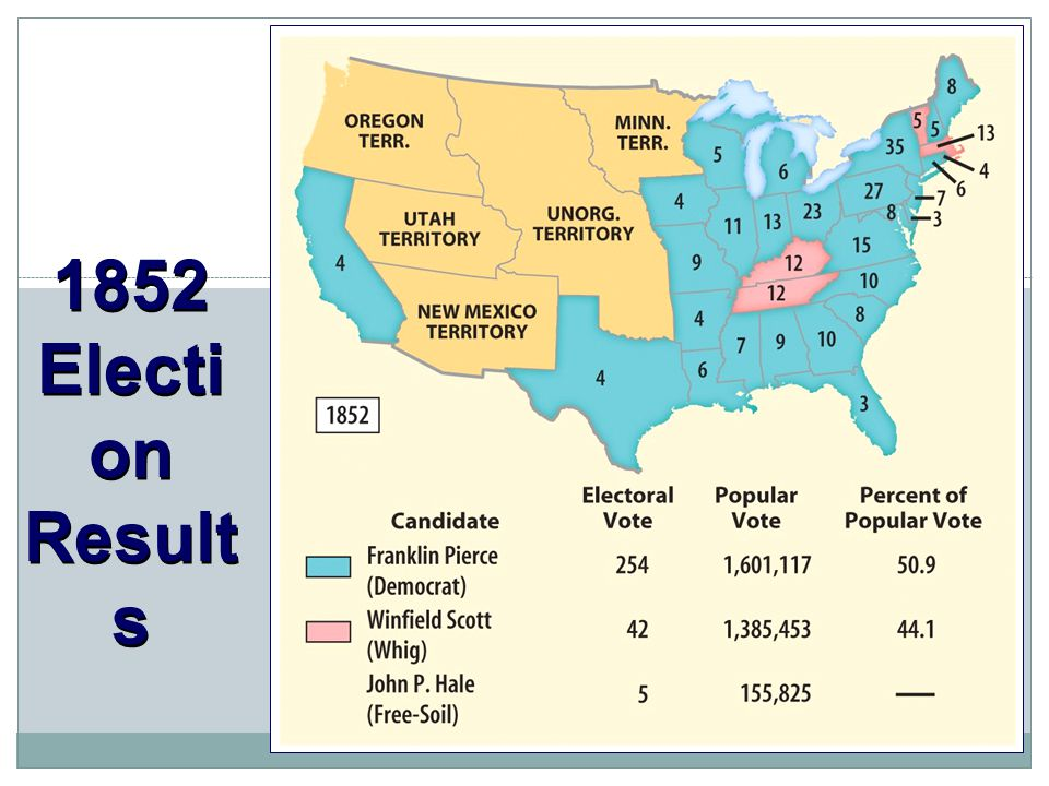 1852 Electi on Result s