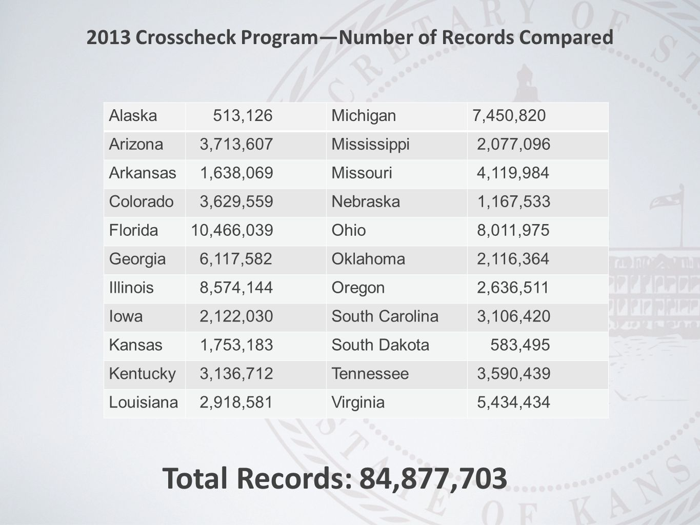 2013 Crosscheck Program—Number of Records Compared Total Records:84,877,703 Alaska 513,126Michigan7,450,820 Arizona 3,713,607Mississippi 2,077,096 Arkansas 1,638,069Missouri 4,119,984 Colorado 3,629,559Nebraska 1,167,533 Florida10,466,039Ohio 8,011,975 Georgia 6,117,582Oklahoma 2,116,364 Illinois 8,574,144Oregon 2,636,511 Iowa 2,122,030South Carolina 3,106,420 Kansas 1,753,183South Dakota 583,495 Kentucky 3,136,712Tennessee 3,590,439 Louisiana 2,918,581Virginia 5,434,434