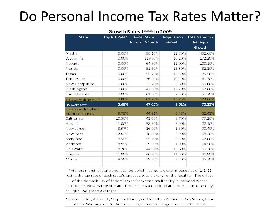 Do Personal Income Tax Rates Matter