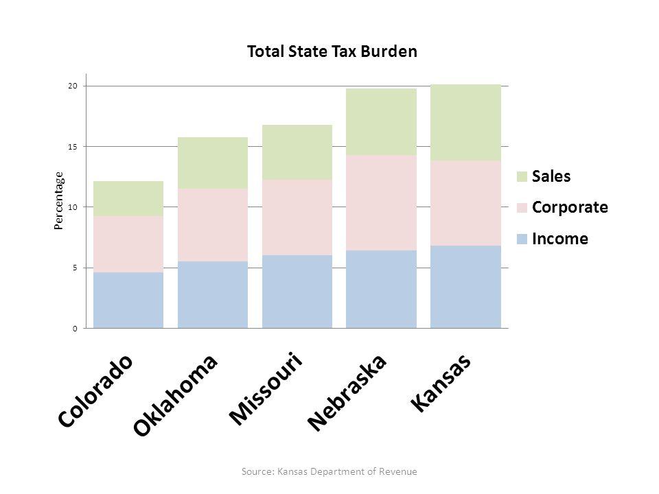 Source: Kansas Department of Revenue