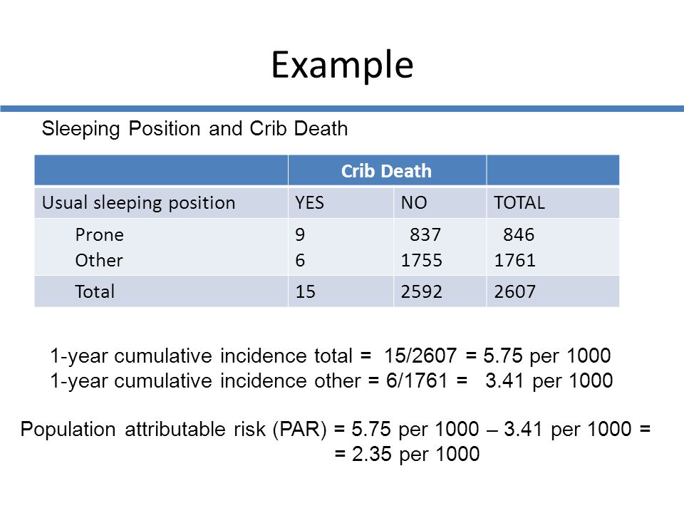 Example Crib Death Usual sleeping positionYESNOTOTAL Prone Other 9696 837 1755 846 1761 Total1525922607 Sleeping Position and Crib Death 1-year cumula