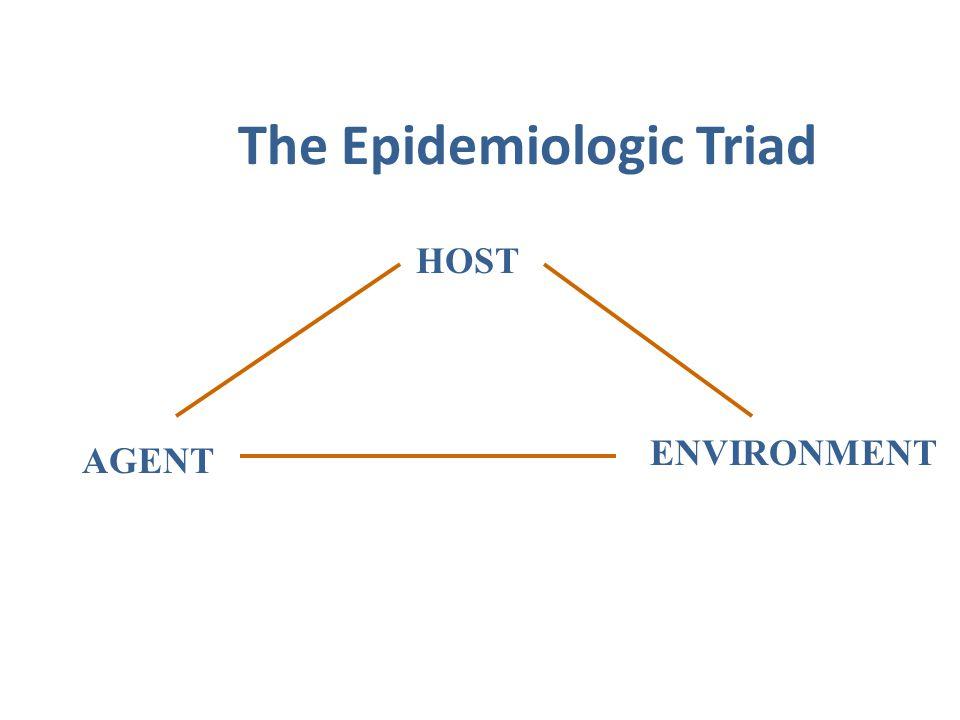 The Epidemiologic Triad HOST AGENT ENVIRONMENT