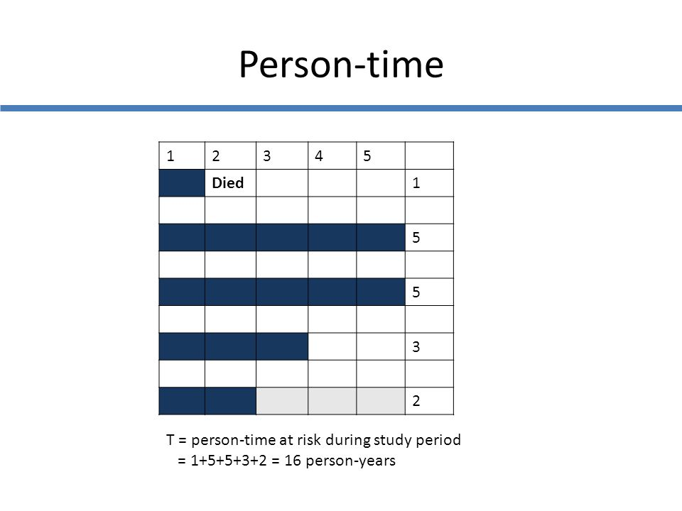 Person-time 12345 Died1 5 5 3 2 T = person-time at risk during study period = 1+5+5+3+2 = 16 person-years