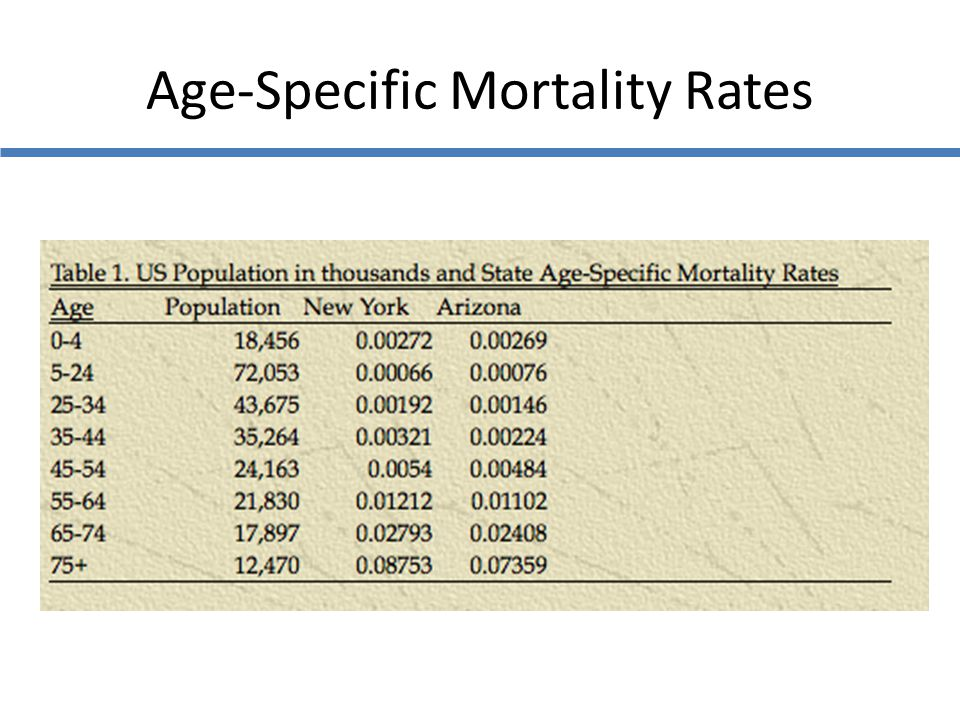 Age-Specific Mortality Rates