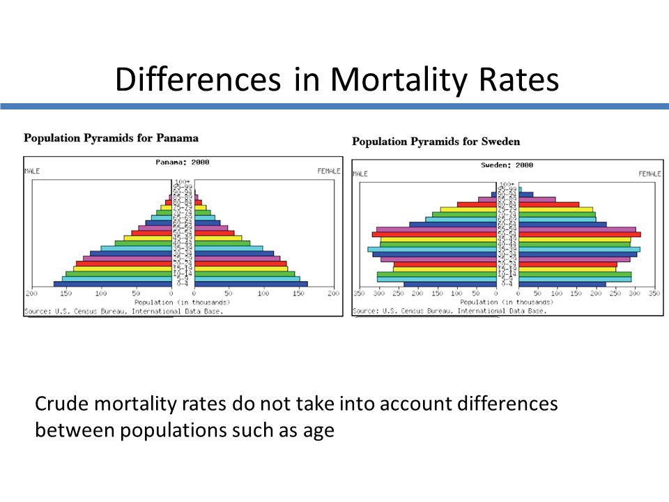 Differences in Mortality Rates Crude mortality rates do not take into account differences between populations such as age